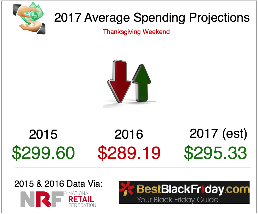 Average Spending Projections