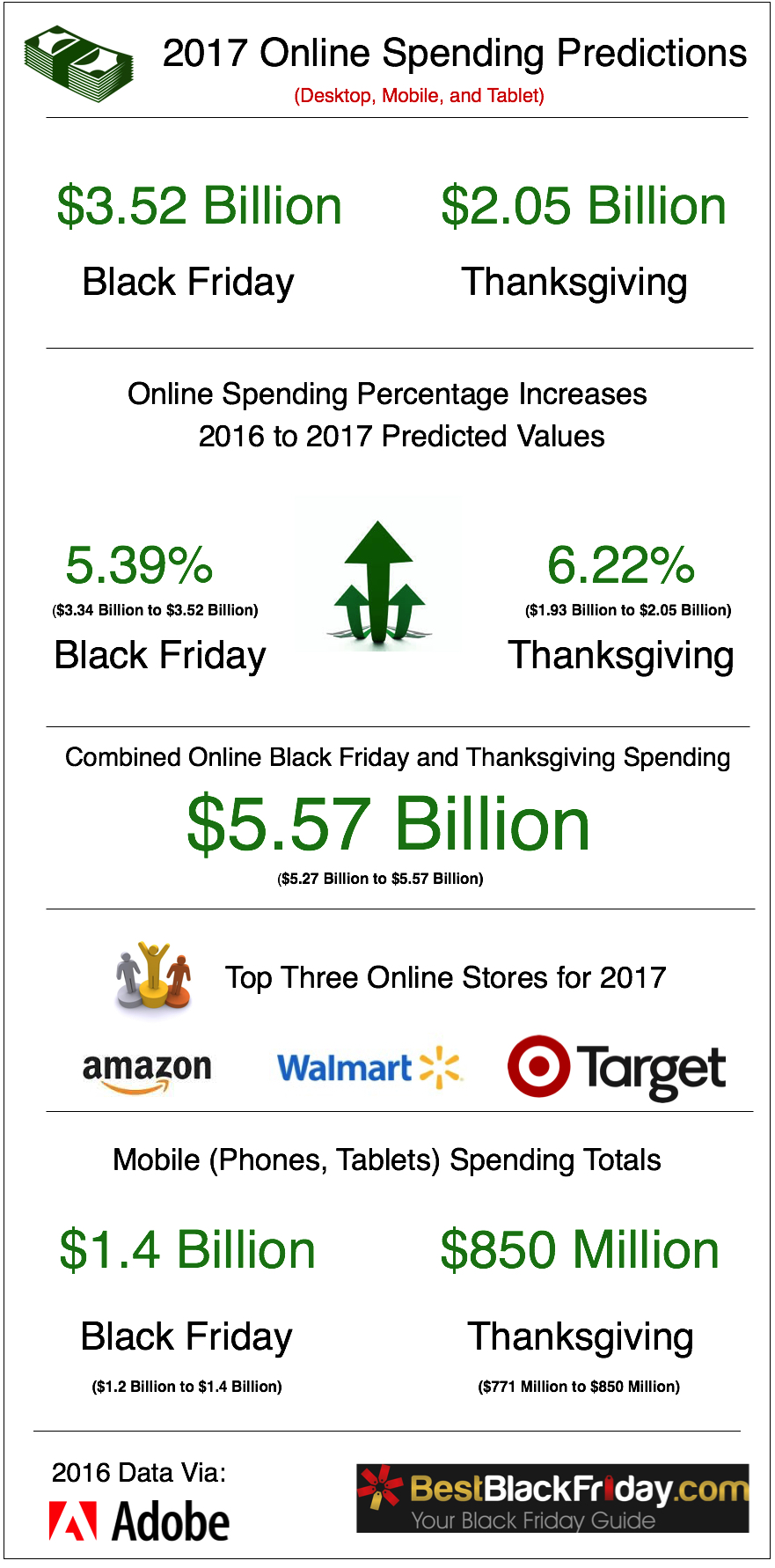 Black Friday & Cyber Monday Predictions for 2018