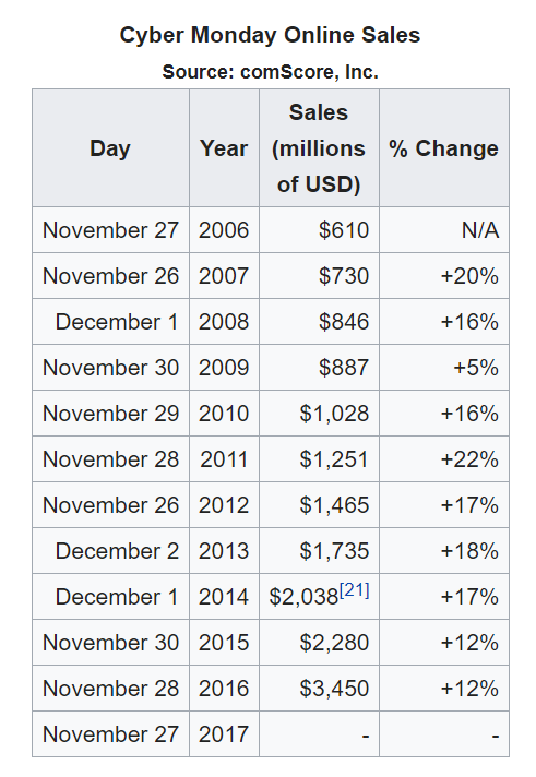 Cyber Monday Sales Statistics