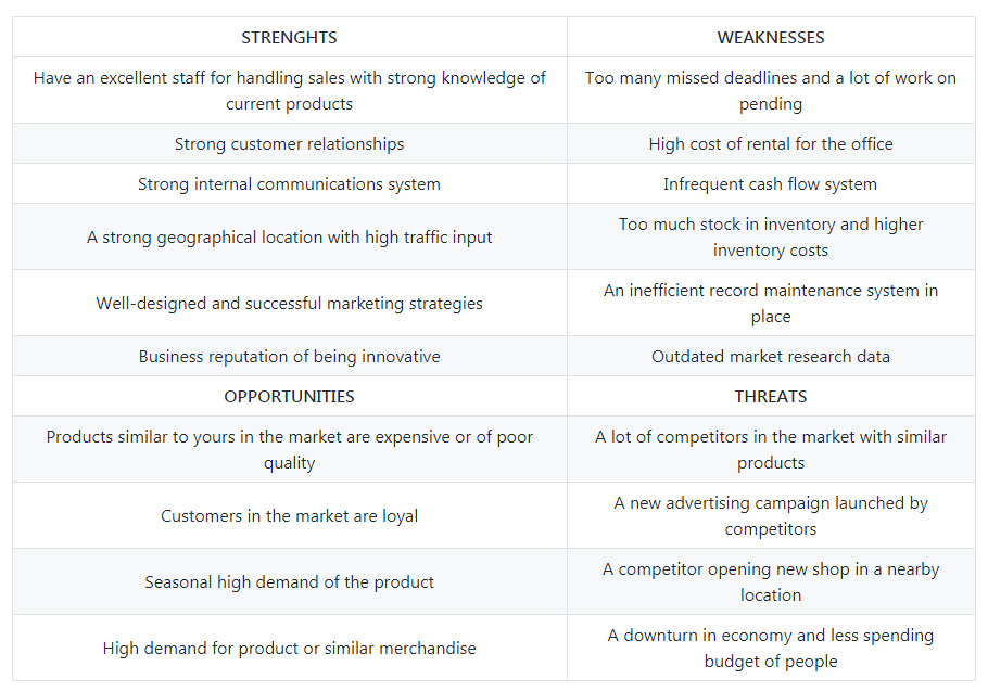 SWOT analysis examples for every business situation swot1