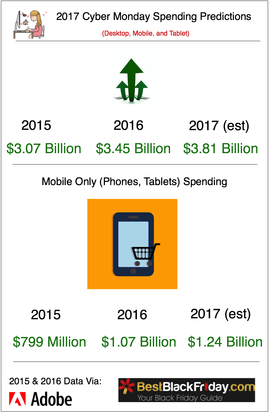 Cyber Monday Spending & Trends Projections