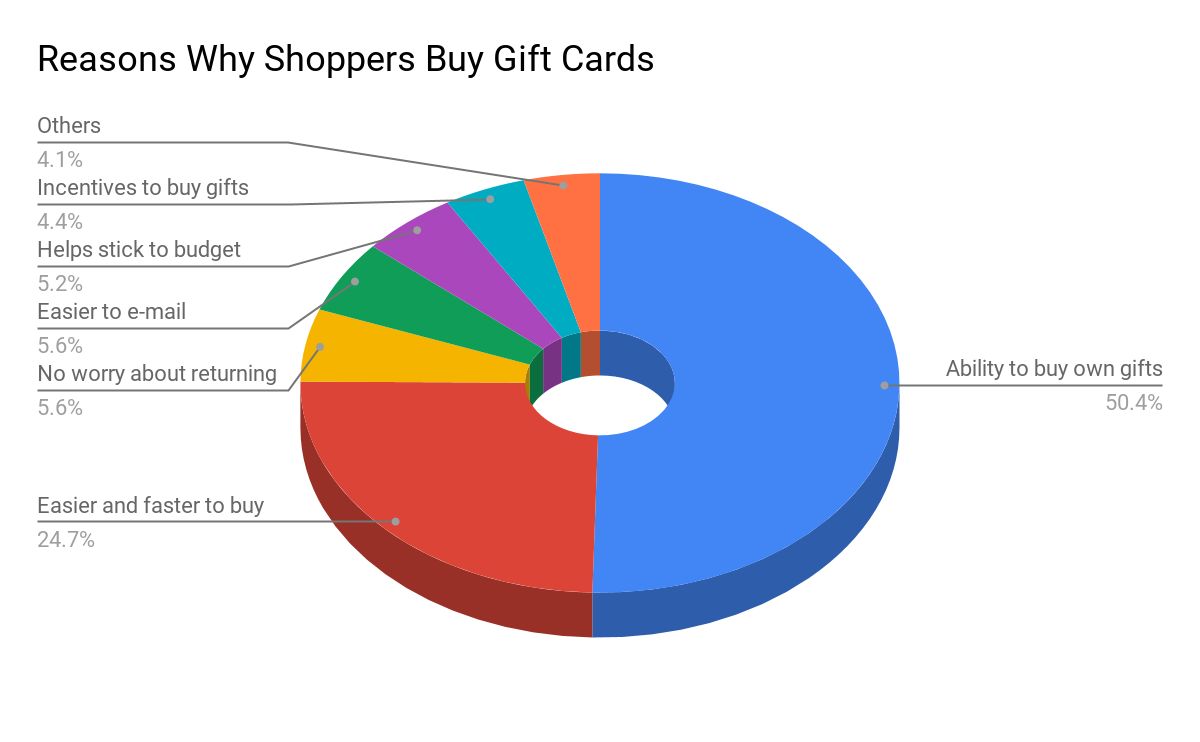 Only a few shoppers use e-gift cards
