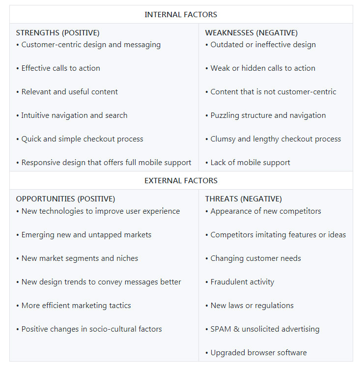 internal and external factors affecting web startups swot5